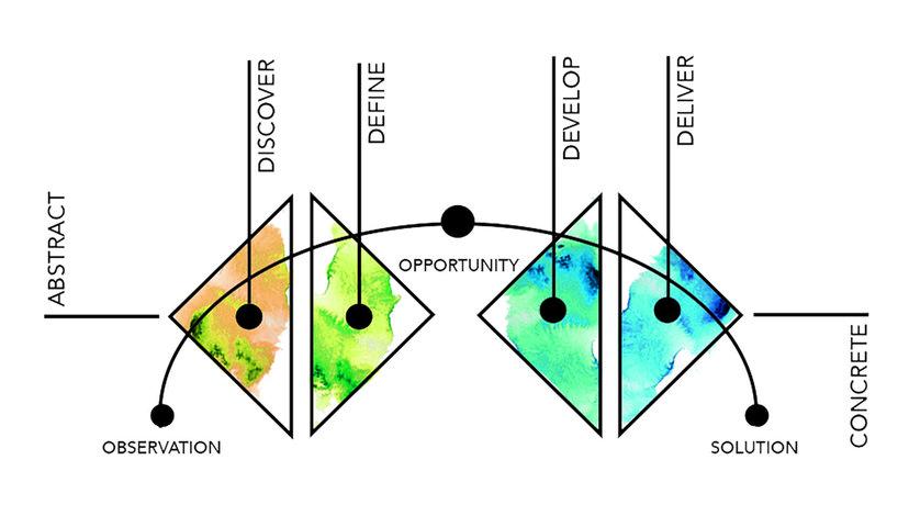The Arc of Design Thinking (copyright: HHCD)
