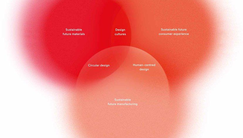 Burberry Material Futures Research Group venn diagram of research areas, 2018 (Graphic design: Giulia Garbin)