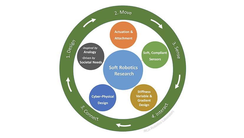 Soft Robotics research themes