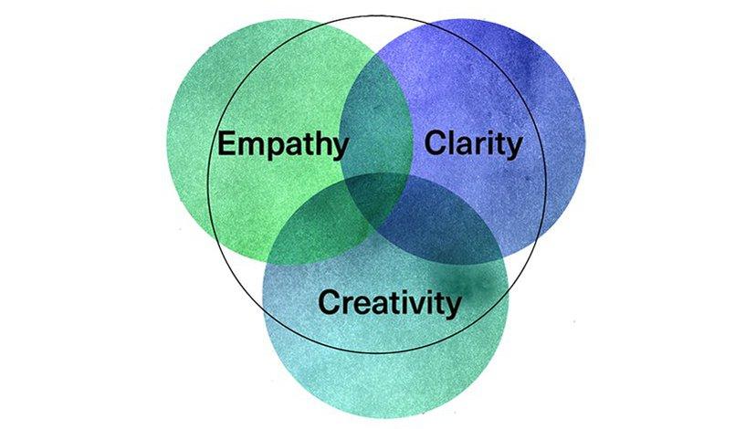 The three values of Creative Leadership (copyright: Rama Gheerawo)
